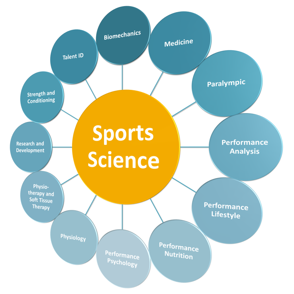 Science Facts Exercise: Optimizing Your Undergraduate Experience As A Sport