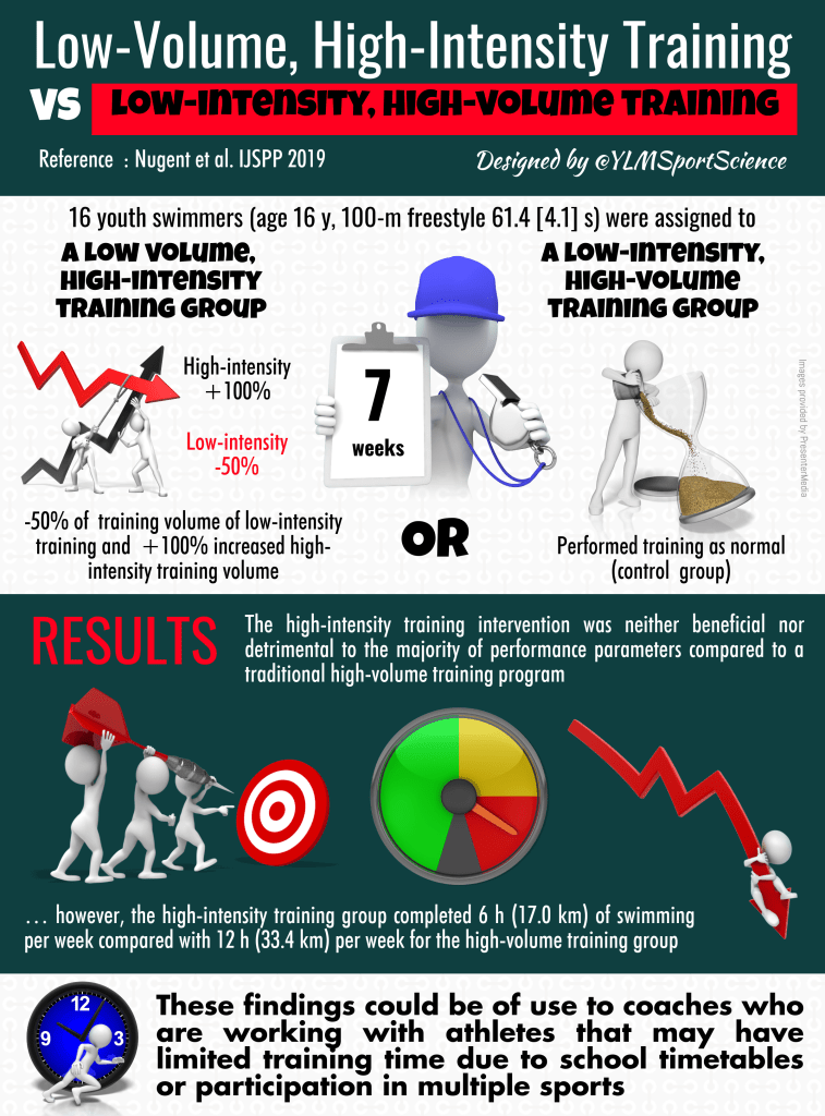 Publication The Effects of LowVolume, HIT Training on