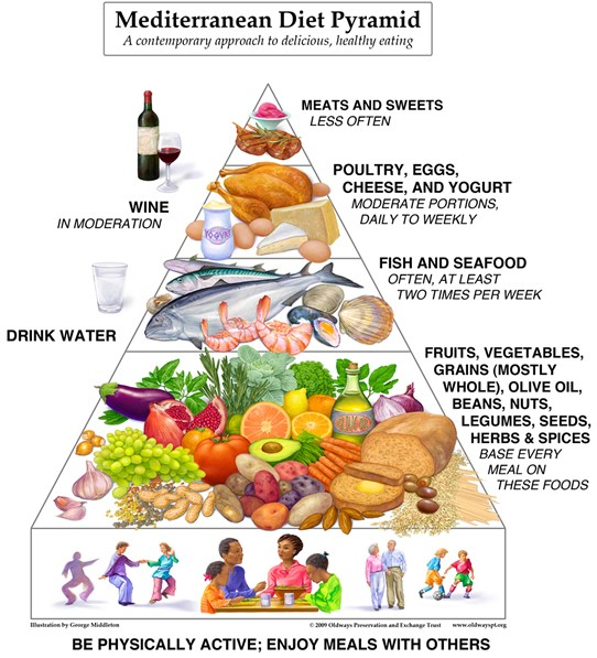 _Figure 2 Food Pyramid in the Mediterranean Diet